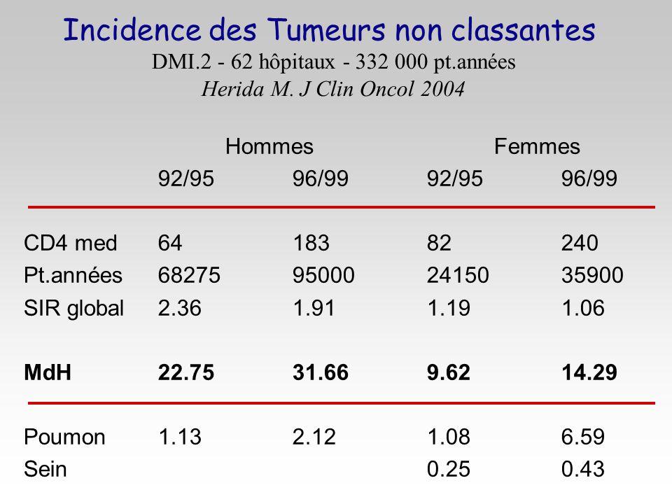 Incidence des Tumeurs non classantes DMI.2 - 62 hôpitaux - 332 000 pt.années Herida M. J Clin Oncol 2004 HommesFemmes 92/9596/9992/9596/99 CD4 med6418