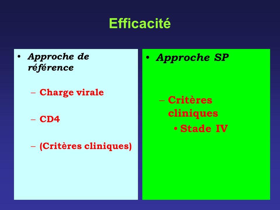 Efficacité Approche de r é f é rence – Charge virale – CD4 – (Crit è res cliniques) Approche SP – Crit è res cliniques Stade IV
