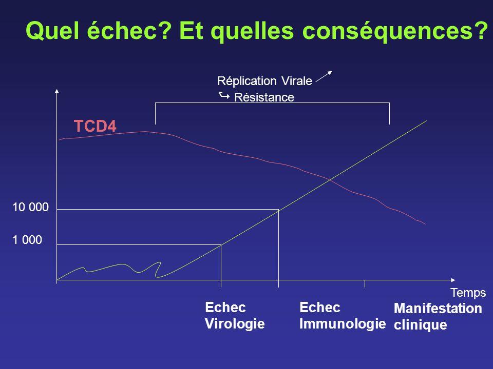 10 000 1 000 Echec Virologie Echec Immunologie Manifestation clinique TCD4 Réplication Virale Résistance Quel échec? Et quelles conséquences? Temps