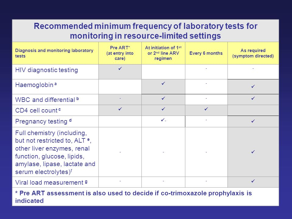 Recommended minimum frequency of laboratory tests for monitoring in resource-limited settings Diagnosis and monitoring laboratory tests Pre ART* (at e