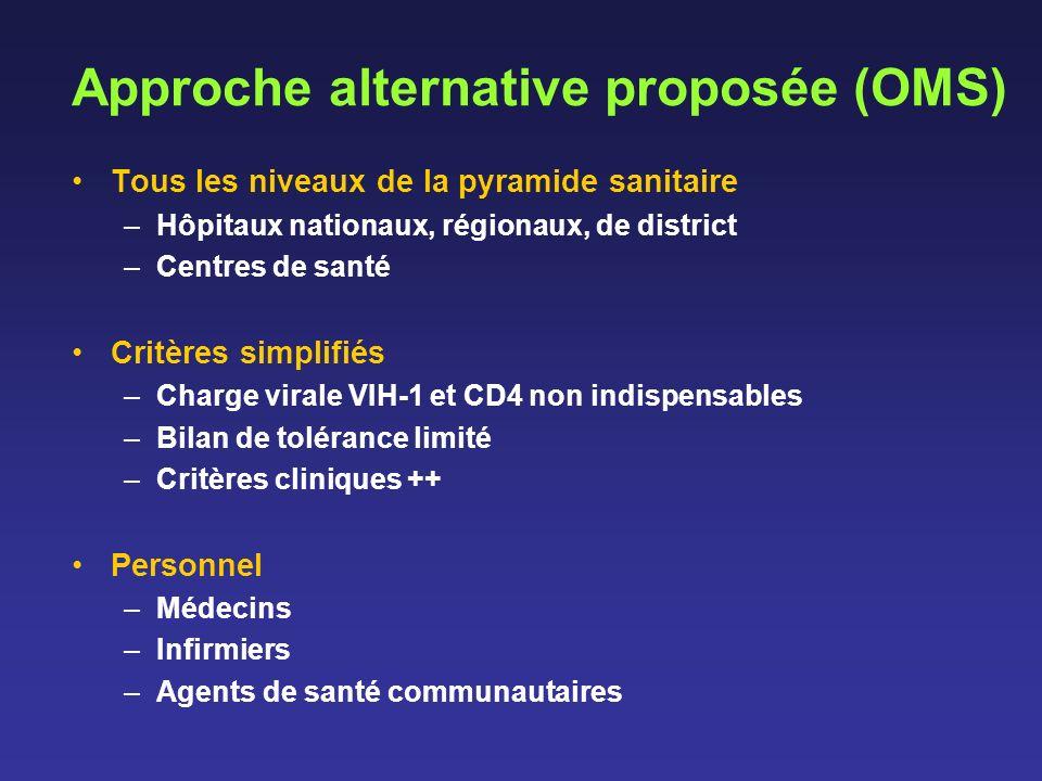 Approche alternative proposée (OMS) Tous les niveaux de la pyramide sanitaire –Hôpitaux nationaux, régionaux, de district –Centres de santé Critères s