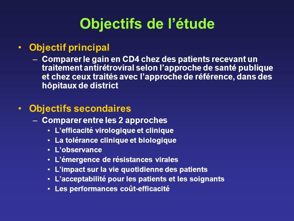 Objectifs de létude Objectif principal –Comparer le gain en CD4 chez des patients recevant un traitement antirétroviral selon lapproche de santé publi