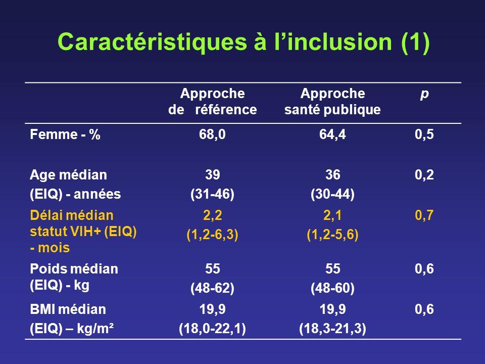 Caractéristiques à linclusion (1) Approche de référence Approche santé publique p Femme - %68,064,40,5 Age médian (EIQ) - années 39 (31-46) 36 (30-44)