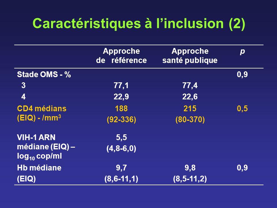 Caractéristiques à linclusion (2) Approche de référence Approche santé publique p Stade OMS - % 3 4 77,1 22,9 77,4 22,6 0,9 CD4 médians (EIQ) - /mm 3