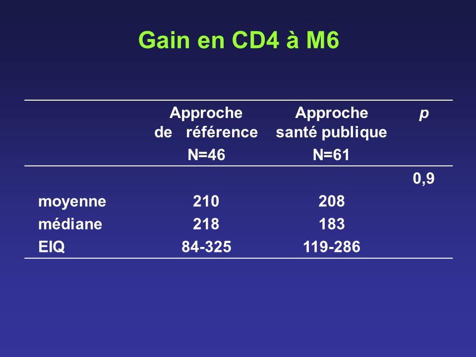 Gain en CD4 à M6 Approche de référence N=46 Approche santé publique N=61 p moyenne médiane EIQ 210 218 84-325 208 183 119-286 0,9