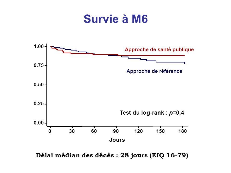 Survie à M6 Jours 0306090120150180 0.00 0.25 0.50 0.75 1.00 Approche de référence Approche de santé publique Test du log-rank : p=0,4 Délai médian des