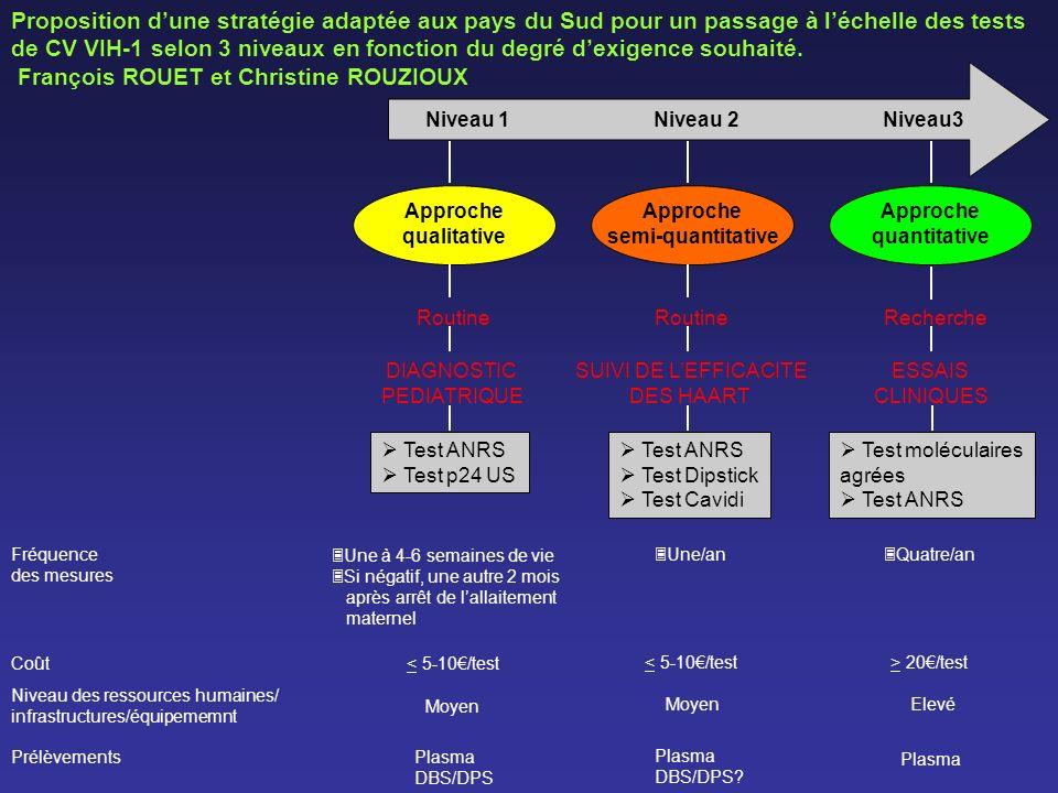 Niveau 1 Niveau 2 Niveau3 Approche qualitative Approche semi-quantitative Approche quantitative RoutineRechercheRoutine DIAGNOSTIC PEDIATRIQUE ESSAIS