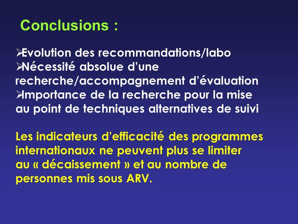 Conclusions : Evolution des recommandations/labo Nécessité absolue dune recherche/accompagnement dévaluation Importance de la recherche pour la mise a
