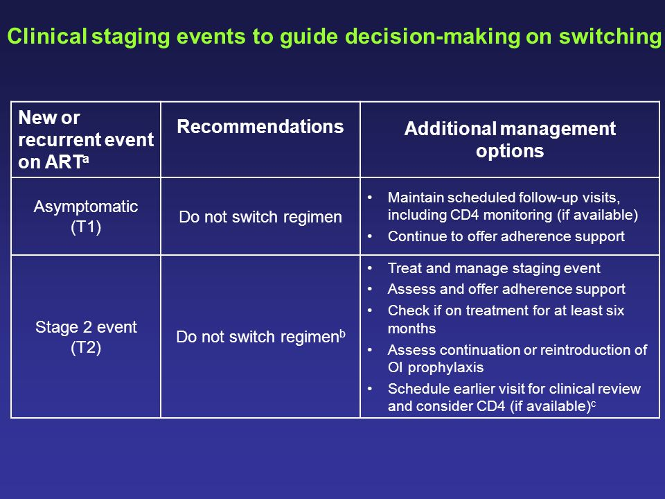 New or recurrent event on ART a Recommendations Additional management options Asymptomatic (T1) Do not switch regimen Maintain scheduled follow-up vis