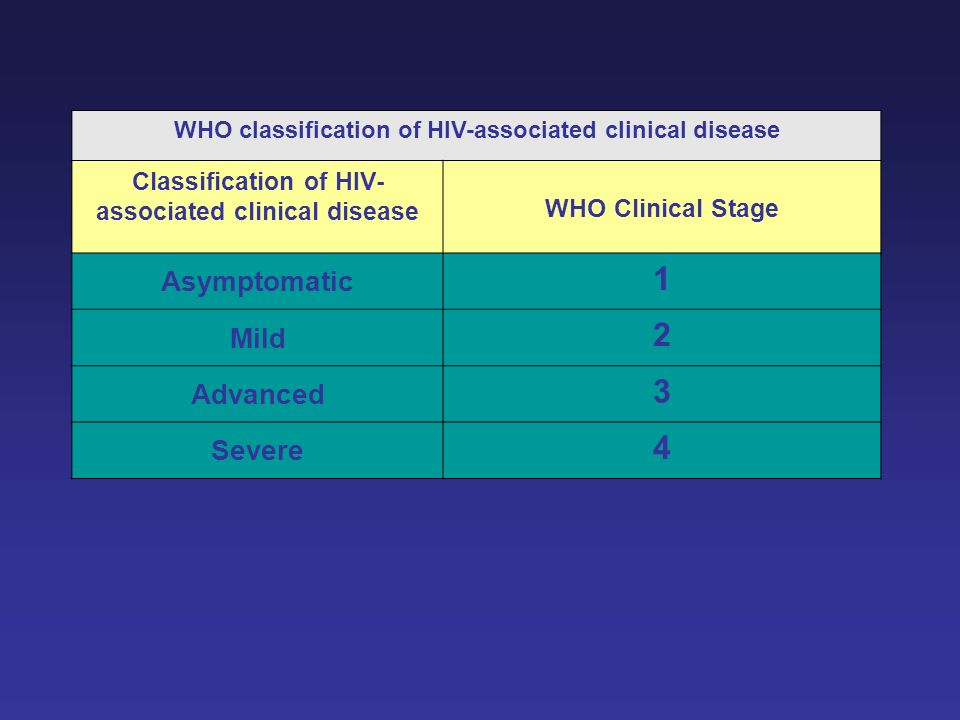 WHO classification of HIV-associated clinical disease Classification of HIV- associated clinical disease WHO Clinical Stage Asymptomatic 1 Mild 2 Adva