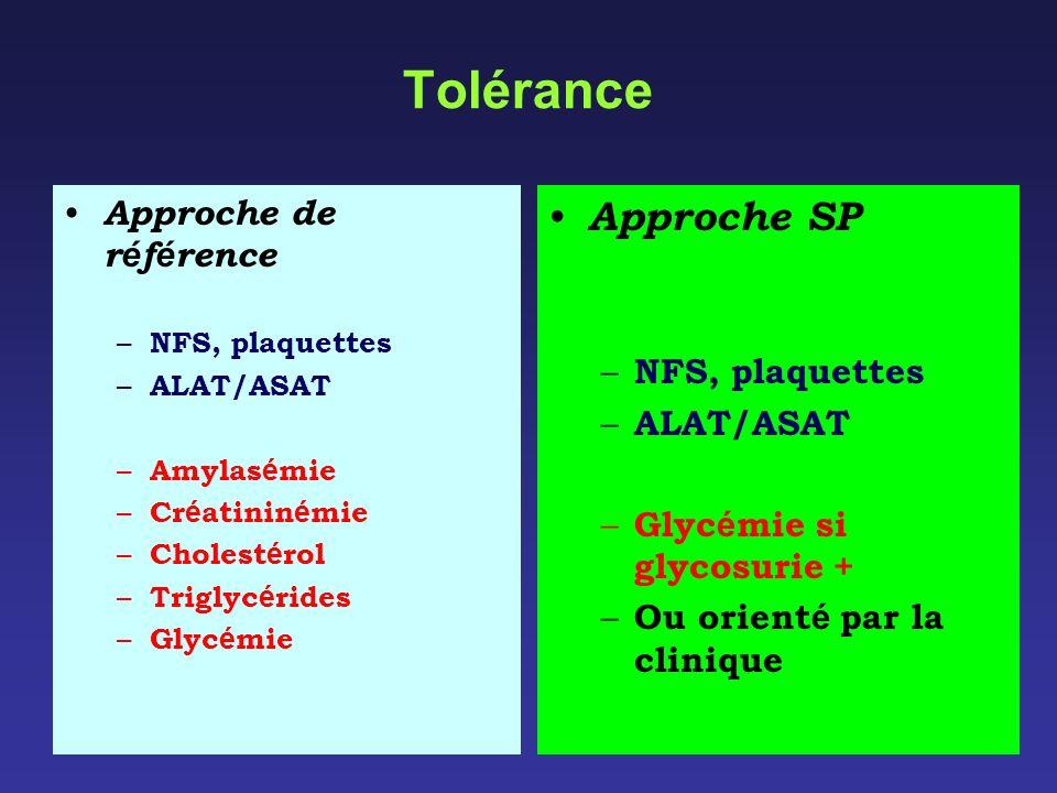 Tolérance Approche de r é f é rence – NFS, plaquettes – ALAT/ASAT – Amylas é mie – Cr é atinin é mie – Cholest é rol – Triglyc é rides – Glyc é mie Ap