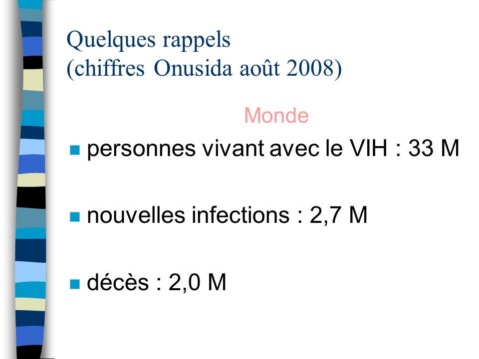 Quelques rappels (chiffres Onusida août 2008) Monde n personnes vivant avec le VIH : 33 M n nouvelles infections : 2,7 M n décès : 2,0 M