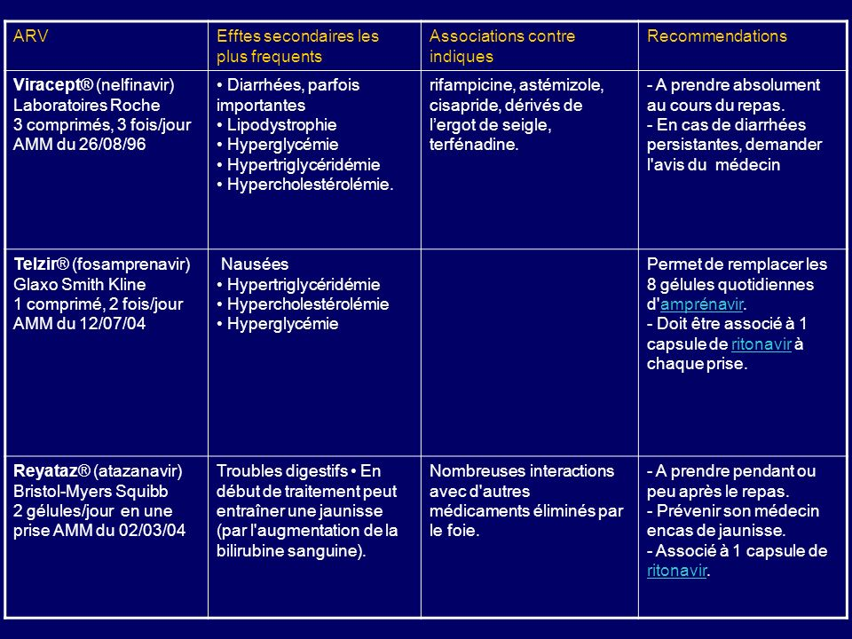 ARVEfftes secondaires les plus frequents Associations contre indiques Recommendations Viracept® (nelfinavir) Laboratoires Roche 3 comprimés, 3 fois/jour AMM du 26/08/96 Diarrhées, parfois importantes Lipodystrophie Hyperglycémie Hypertriglycéridémie Hypercholestérolémie.