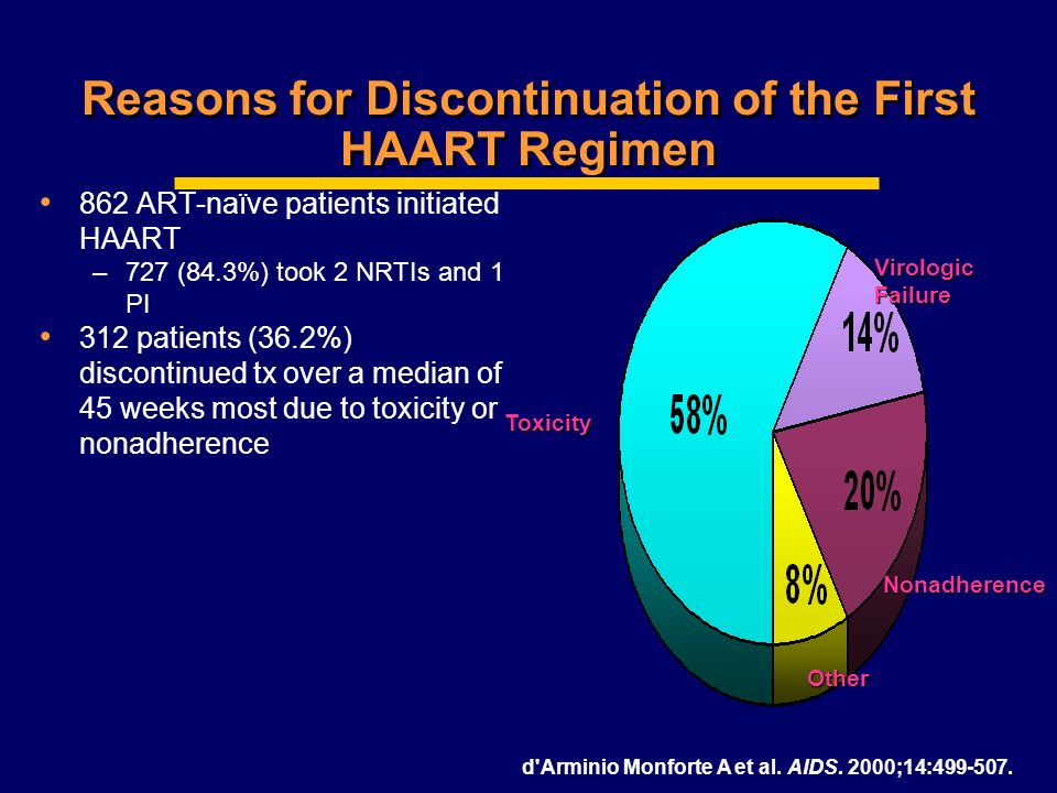 Drug discontinuation : second-line regimen, by first-line regimen Source: Aconda/ISPED/EGPAF August 2006 report First-line regimen AZT 3TC EFV d4T 3TC EFV d4T 3TC NVP Number of patients*156716093318 At least one drug discontinuation183 (12%)260 (16%)332 (10%) Second-line regimen AZT 3TC EFV-10%4% d4T 3TC EFV5%- d4T 3TC NVP4% - 2 NRTIs + 1 NNRTI, others3%2%1% Median time between HAART start and regimen modification (months) 3.89.72.2 * All patients who started the given first line regimen > 1 month before July 31st 2006