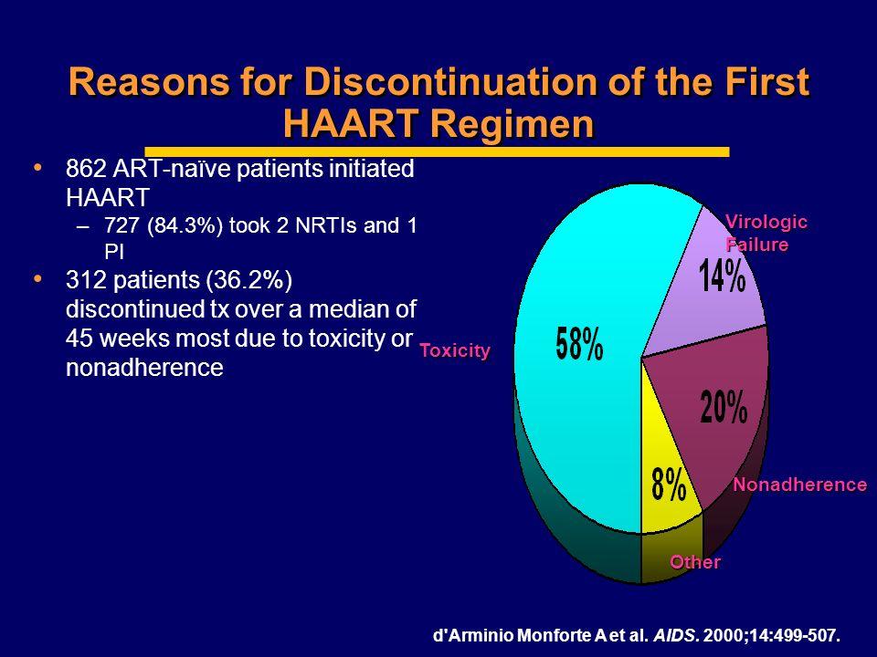 Reasons for Discontinuation of the First HAART Regimen 862 ART-naïve patients initiated HAART –727 (84.3%) took 2 NRTIs and 1 PI 312 patients (36.2%)