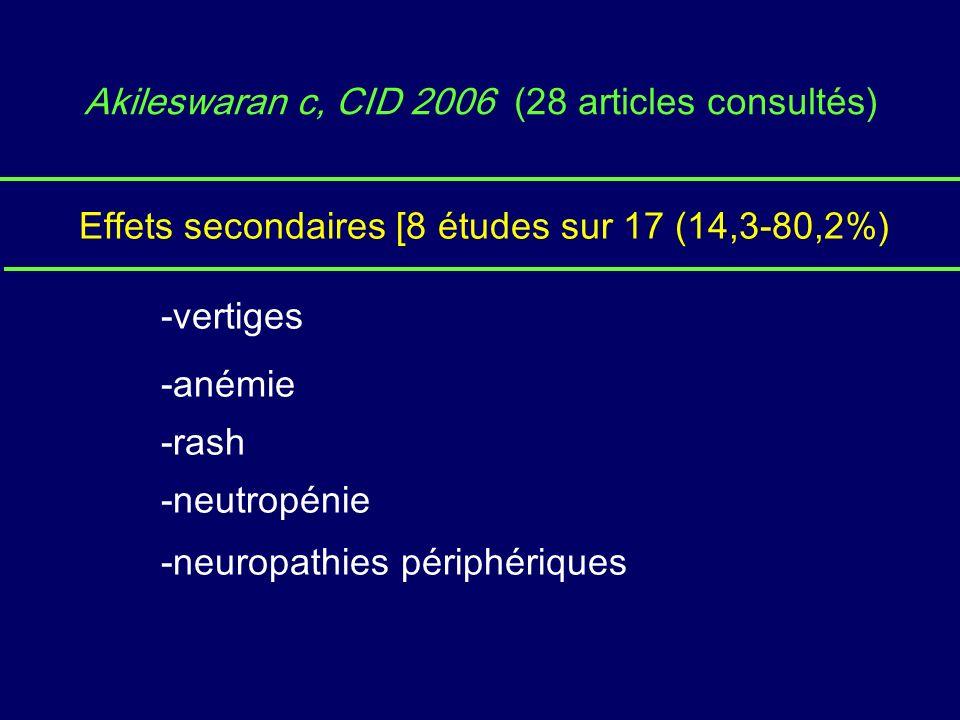 Akileswaran c, CID 2006 (28 articles consultés) Effets secondaires [8 études sur 17 (14,3-80,2%) -vertiges -anémie -rash -neutropénie -neuropathies périphériques