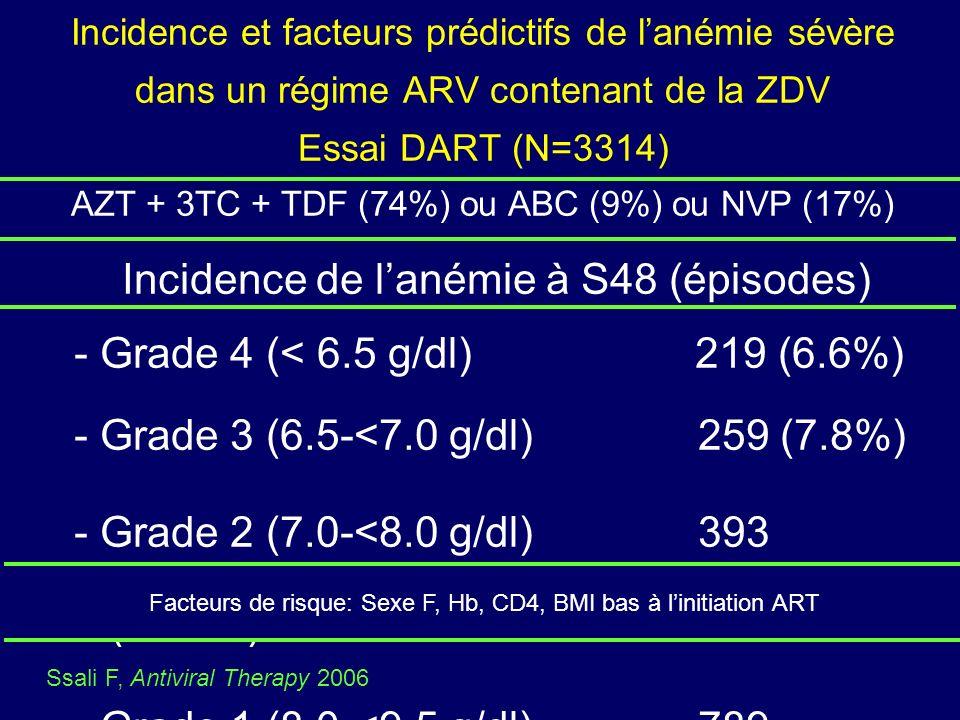 Incidence et facteurs prédictifs de lanémie sévère dans un régime ARV contenant de la ZDV Essai DART (N=3314) AZT + 3TC + TDF (74%) ou ABC (9%) ou NVP (17%) Incidence de lanémie à S48 (épisodes) - Grade 4 (< 6.5 g/dl) 219 (6.6%) - Grade 3 (6.5-<7.0 g/dl) 259 (7.8%) - Grade 2 (7.0-<8.0 g/dl) 393 (11.8%) - Grade 1 (8.0-<9.5 g/dl) 789 (23.8%) Facteurs de risque: Sexe F, Hb, CD4, BMI bas à linitiation ART Ssali F, Antiviral Therapy 2006