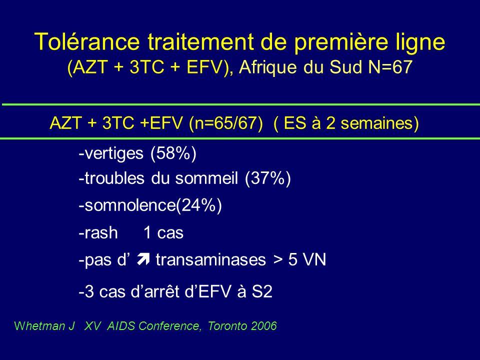 Tolérance traitement de première ligne (AZT + 3TC + EFV), Afrique du Sud N=67 AZT + 3TC +EFV (n=65/67) ( ES à 2 semaines) -vertiges (58%) -troubles du sommeil (37%) -somnolence(24%) -rash 1 cas -pas d transaminases > 5 VN -3 cas darrêt dEFV à S2 Whetman J XV AIDS Conference, Toronto 2006