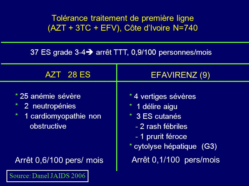 Tolérance traitement de première ligne (AZT + 3TC + EFV), Côte dIvoire N=740 AZT 28 ES * 25 anémie sévère * 2 neutropénies * 1 cardiomyopathie non obstructive Arrêt 0,6/100 pers/ mois EFAVIRENZ (9) * 4 vertiges sévères * 1 délire aigu * 3 ES cutanés - 2 rash fébriles - 1 prurit féroce * cytolyse hépatique (G3) Arrêt 0,1/100 pers/mois 37 ES grade 3-4 arrêt TTT, 0,9/100 personnes/mois Source: Danel JAIDS 2006