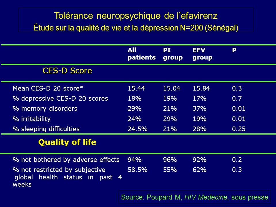 All patients PI group EFV group P CES-D Score Mean CES-D 20 score*15.4415.0415.840.3 % depressive CES-D 20 scores18%19%17%0.7 % memory disorders29%21%37%0.01 % irritability24%29%19%0.01 % sleeping difficulties24.5%21%28%0.25 Quality of life % not bothered by adverse effects94%96%92%0.2 % not restricted by subjective global health status in past 4 weeks 58.5%55%62%0.3 Source: Poupard M, HIV Medecine, sous presse Tolérance neuropsychique de lefavirenz Étude sur la qualité de vie et la dépression N=200 (Sénégal)