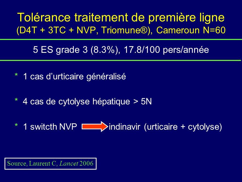 Tolérance traitement de première ligne (D4T + 3TC + NVP, Triomune®), Cameroun N=60 5 ES grade 3 (8.3%), 17.8/100 pers/année * 1 cas durticaire généralisé * 4 cas de cytolyse hépatique > 5N * 1 switcth NVP indinavir (urticaire + cytolyse) Source, Laurent C, Lancet 2006