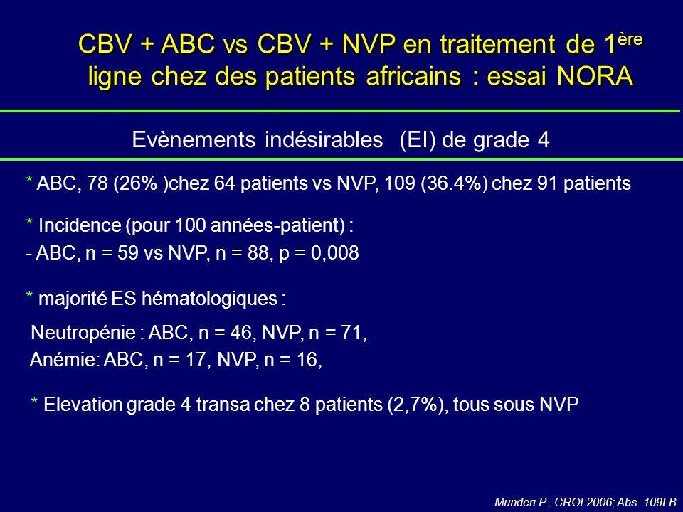 Evènements indésirables (EI) de grade 4 * ABC, 78 (26% )chez 64 patients vs NVP, 109 (36.4%) chez 91 patients * Incidence (pour 100 années-patient) : - ABC, n = 59 vs NVP, n = 88, p = 0,008 * majorité ES hématologiques : Neutropénie : ABC, n = 46, NVP, n = 71, Anémie: ABC, n = 17, NVP, n = 16, * Elevation grade 4 transa chez 8 patients (2,7%), tous sous NVP Munderi P., CROI 2006; Abs.