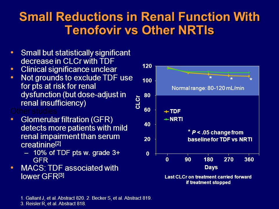 Small Reductions in Renal Function With Tenofovir vs Other NRTIs Small but statistically significant decrease in CLCr with TDF Clinical significance u