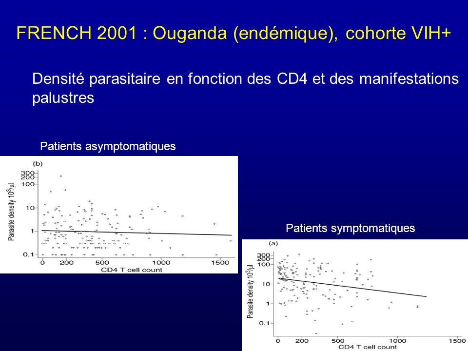 FRENCH 2001 : Ouganda (endémique), cohorte VIH+ Patients asymptomatiques Patients symptomatiques Densité parasitaire en fonction des CD4 et des manifestations palustres