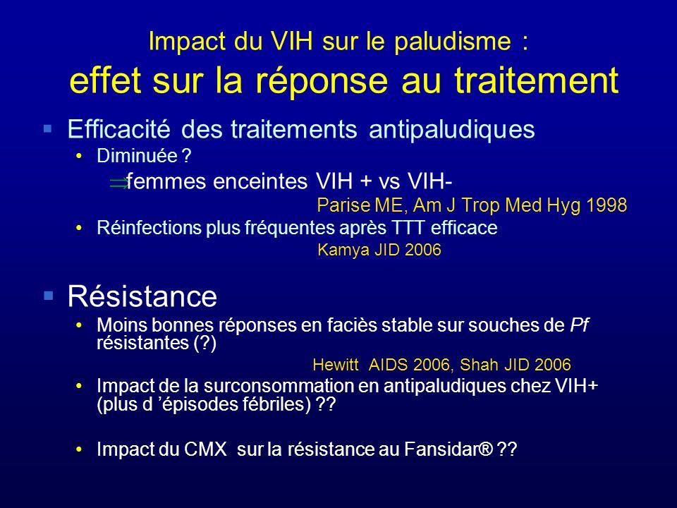 Impact du VIH sur le paludisme : effet sur la réponse au traitement Efficacité des traitements antipaludiques Diminuée .