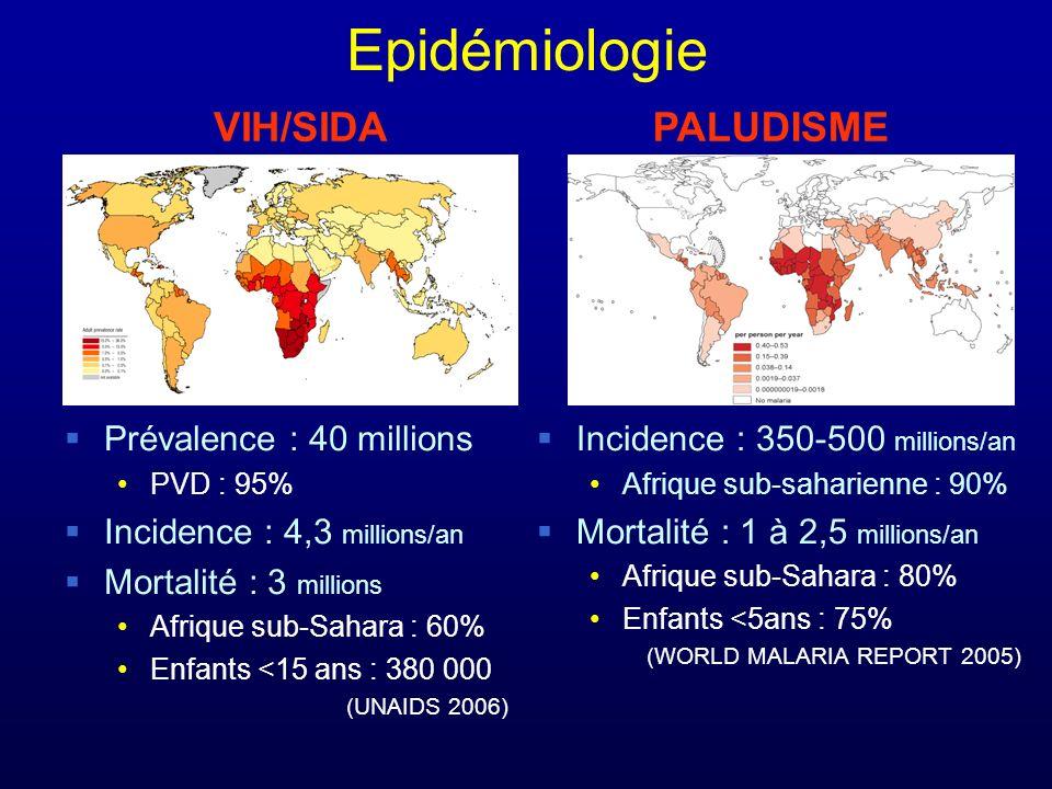 Epidémiologie Prévalence : 40 millions PVD : 95% Incidence : 4,3 millions/an Mortalité : 3 millions Afrique sub-Sahara : 60% Enfants <15 ans : 380 000 (UNAIDS 2006) Incidence : 350-500 millions/an Afrique sub-saharienne : 90% Mortalité : 1 à 2,5 millions/an Afrique sub-Sahara : 80% Enfants <5ans : 75% (WORLD MALARIA REPORT 2005) VIH/SIDAPALUDISME