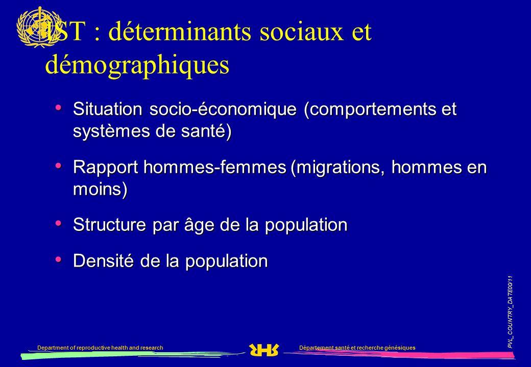 PVL_COUNTRY_DATE00/11 Département santé et recherche génésiquesDepartment of reproductive health and research IST : déterminants sociaux et démographi