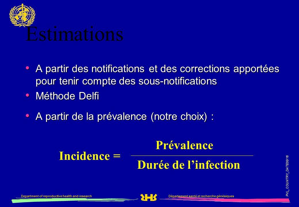 PVL_COUNTRY_DATE00/16 Département santé et recherche génésiquesDepartment of reproductive health and research A partir des notifications et des correc