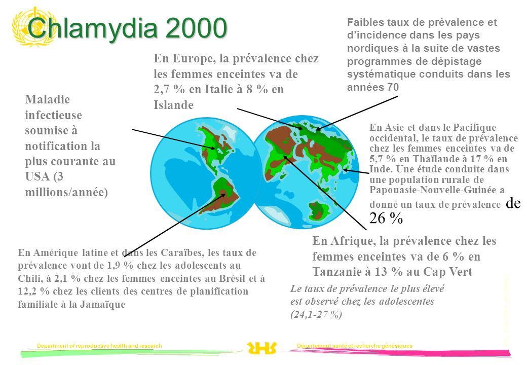 Département santé et recherche génésiquesDepartment of reproductive health and research PVL_COUNTRY_DATE00/24 Chlamydia 2000 Le taux de prévalence le