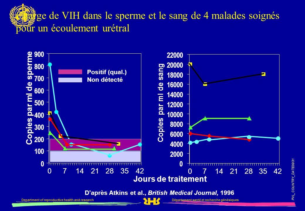 PVL_COUNTRY_DATE00/31 Département santé et recherche génésiquesDepartment of reproductive health and research Charge de VIH dans le sperme et le sang