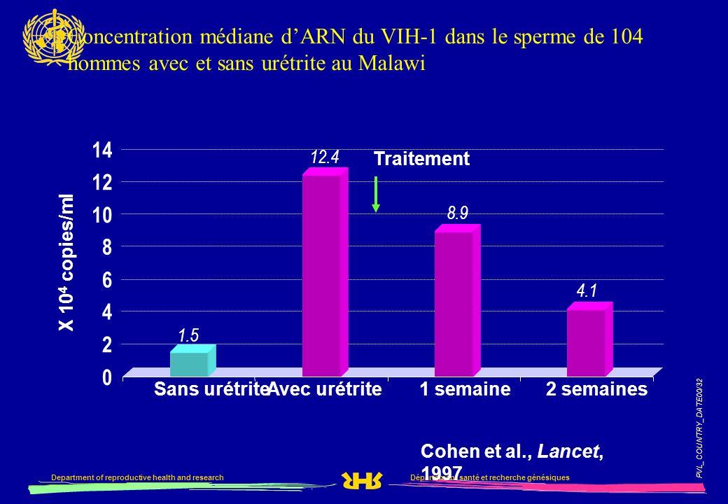 PVL_COUNTRY_DATE00/32 Département santé et recherche génésiquesDepartment of reproductive health and research Concentration médiane dARN du VIH-1 dans