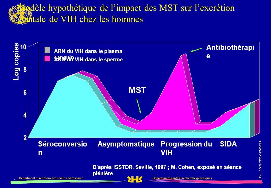 PVL_COUNTRY_DATE00/33 Département santé et recherche génésiquesDepartment of reproductive health and research Modèle hypothétique de limpact des MST s