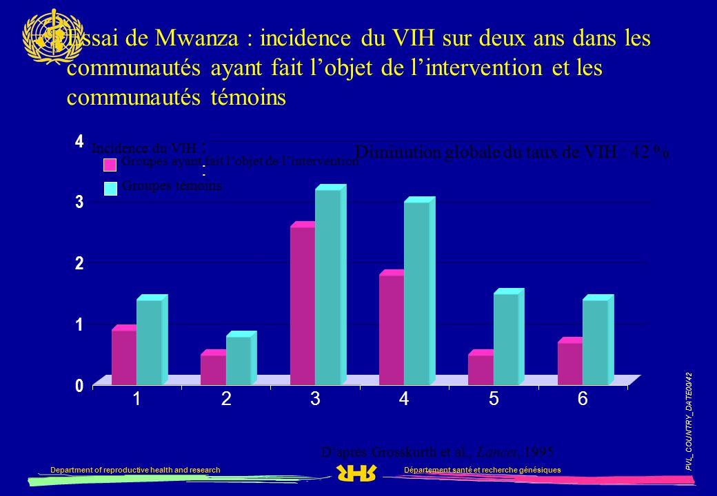 PVL_COUNTRY_DATE00/42 Département santé et recherche génésiquesDepartment of reproductive health and research Essai de Mwanza : incidence du VIH sur d