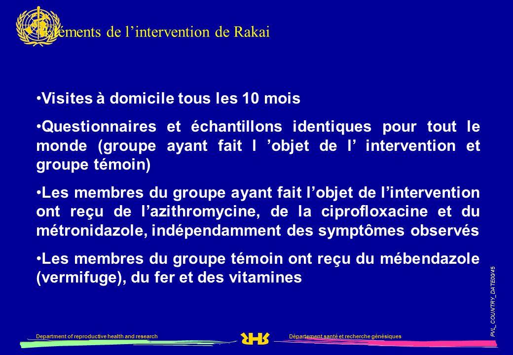 PVL_COUNTRY_DATE00/45 Département santé et recherche génésiquesDepartment of reproductive health and research Eléments de lintervention de Rakai Visit