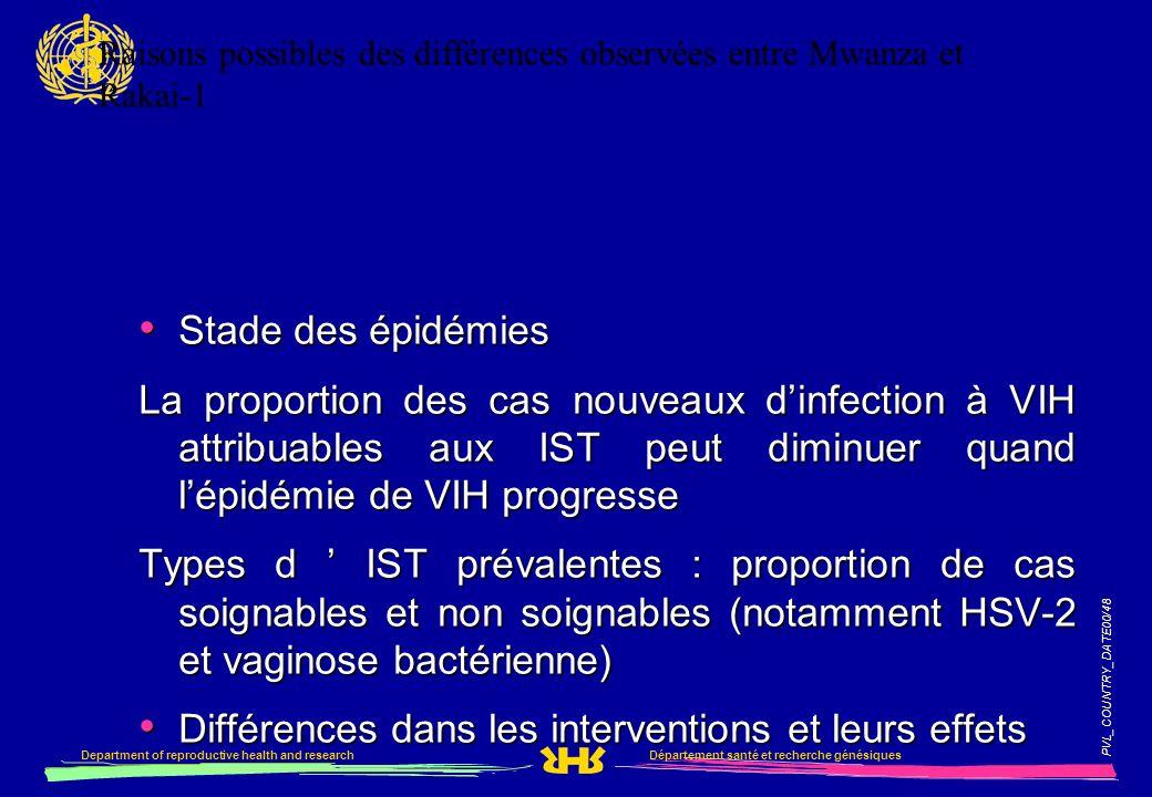PVL_COUNTRY_DATE00/48 Département santé et recherche génésiquesDepartment of reproductive health and research Raisons possibles des différences observ