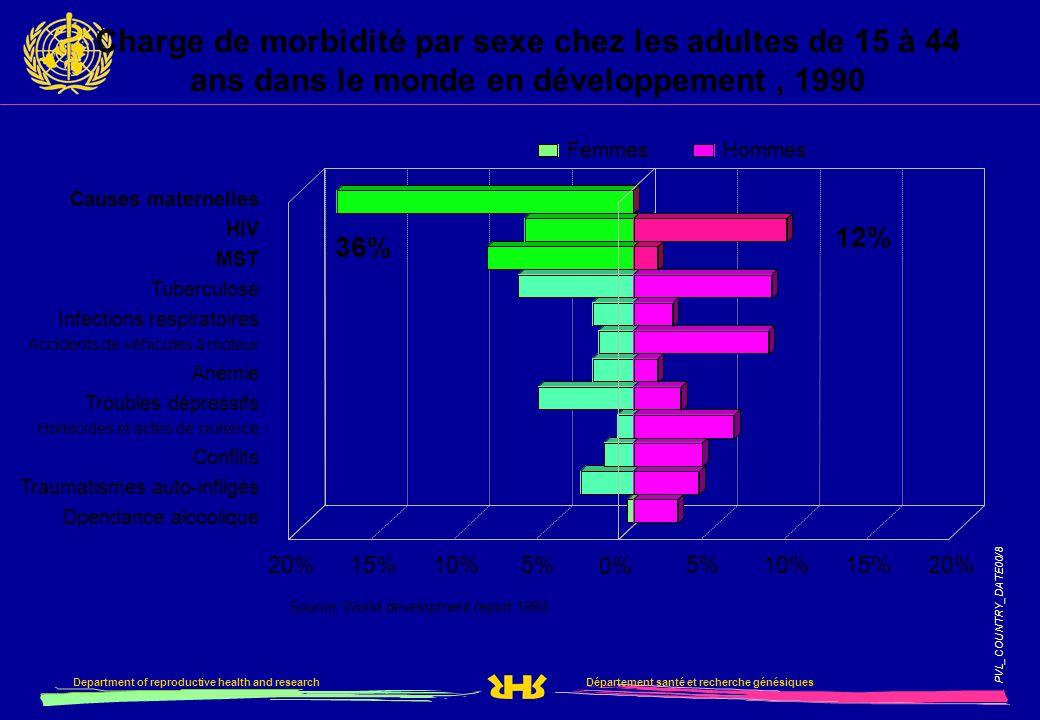 Département santé et recherche génésiquesDepartment of reproductive health and research PVL_COUNTRY_DATE00/8 5%10%15%20% 0% 5%10%15%20% FemmesHommes S
