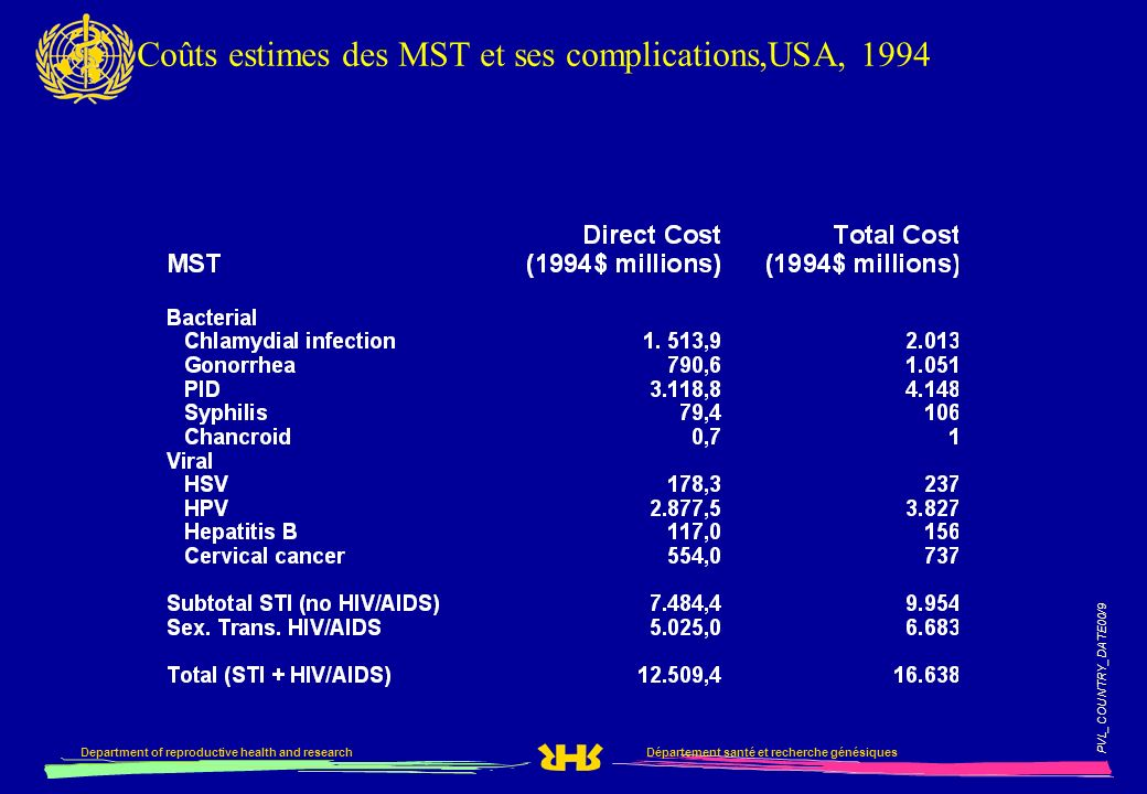 PVL_COUNTRY_DATE00/9 Département santé et recherche génésiquesDepartment of reproductive health and research Coûts estimes des MST et ses complications,USA, 1994