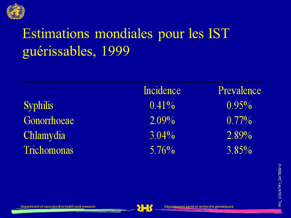 PVL_COUNTRY_DATE00/12 Département santé et recherche génésiquesDepartment of reproductive health and research Estimations mondiales pour les IST guéri