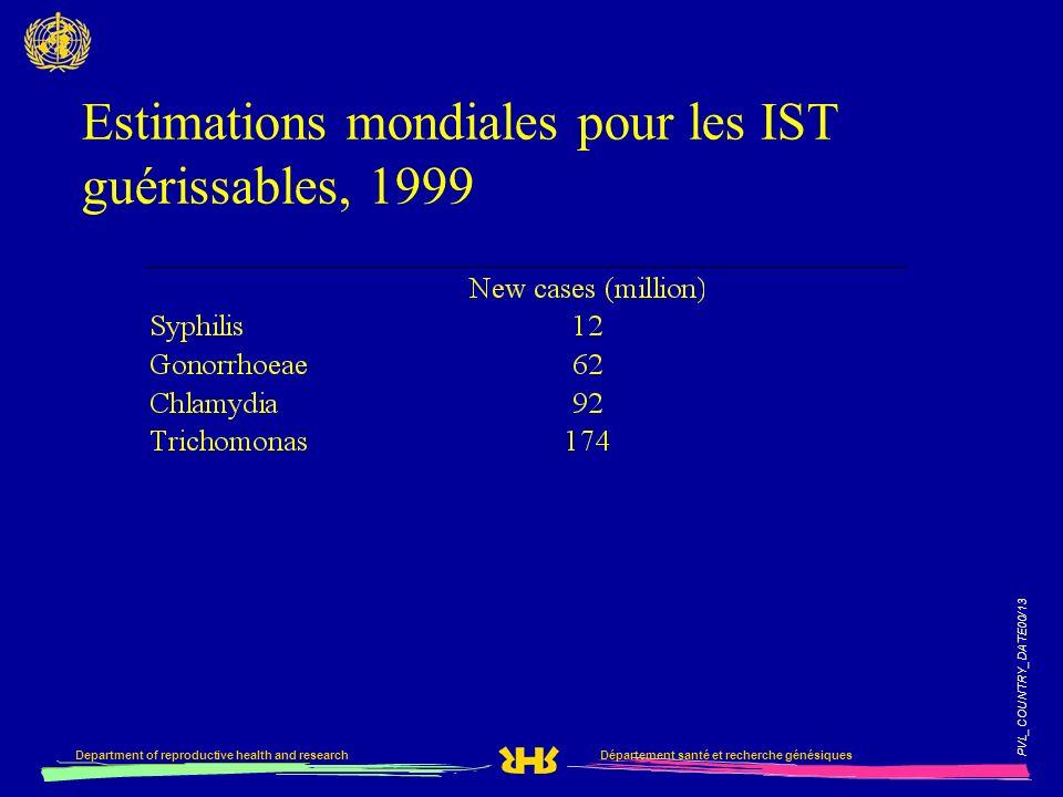 PVL_COUNTRY_DATE00/13 Département santé et recherche génésiquesDepartment of reproductive health and research Estimations mondiales pour les IST guéri
