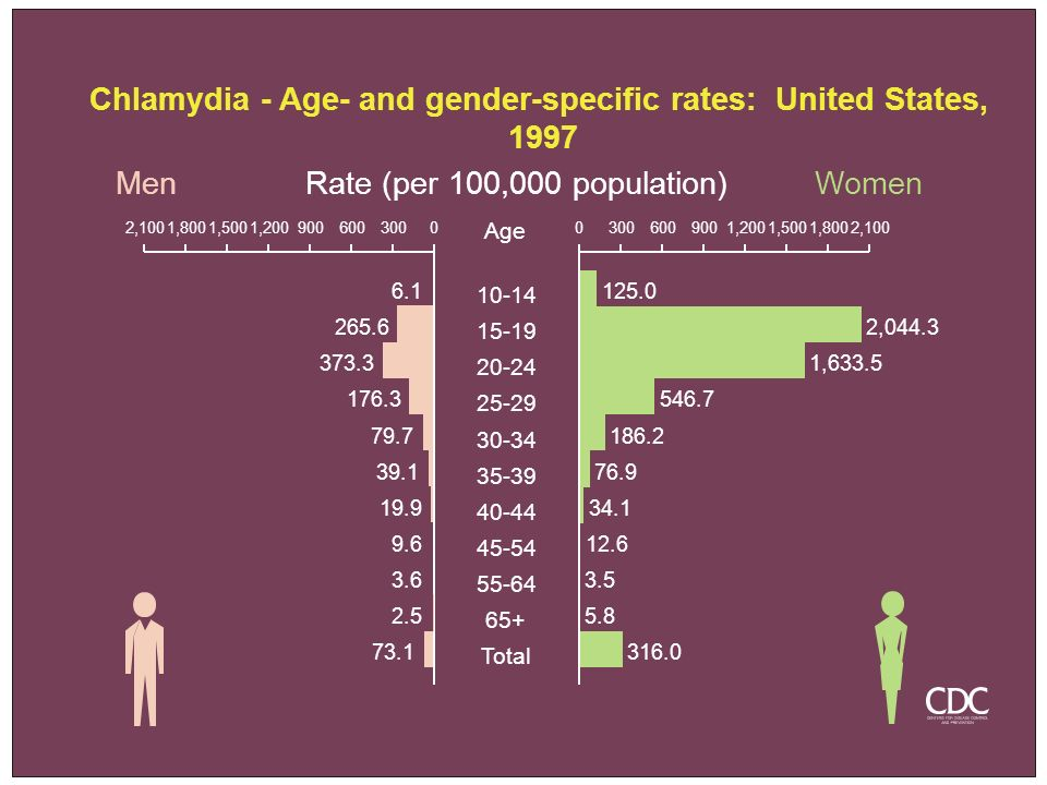 Chlamydia - Age- and gender-specific rates: United States, 1997 MenWomenRate (per 100,000 population) Age 10-14 15-19 20-24 25-29 30-34 35-39 40-44 45
