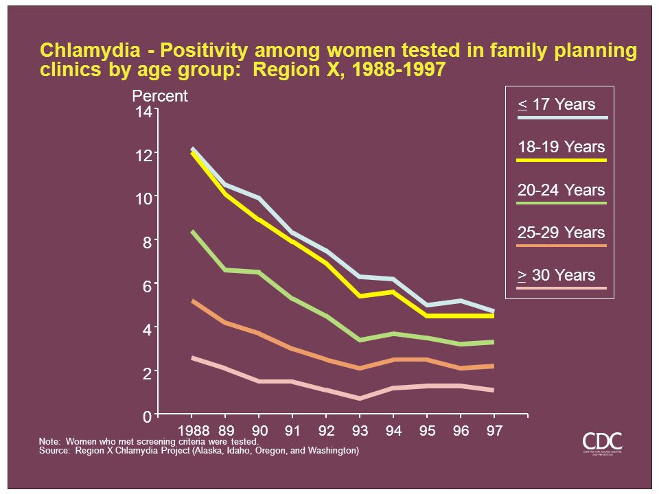 Chlamydia - Positivity among women tested in family planning clinics by age group: Region X, 1988-1997 0 2 4 6 8 10 12 14 Percent 19888990919293949596