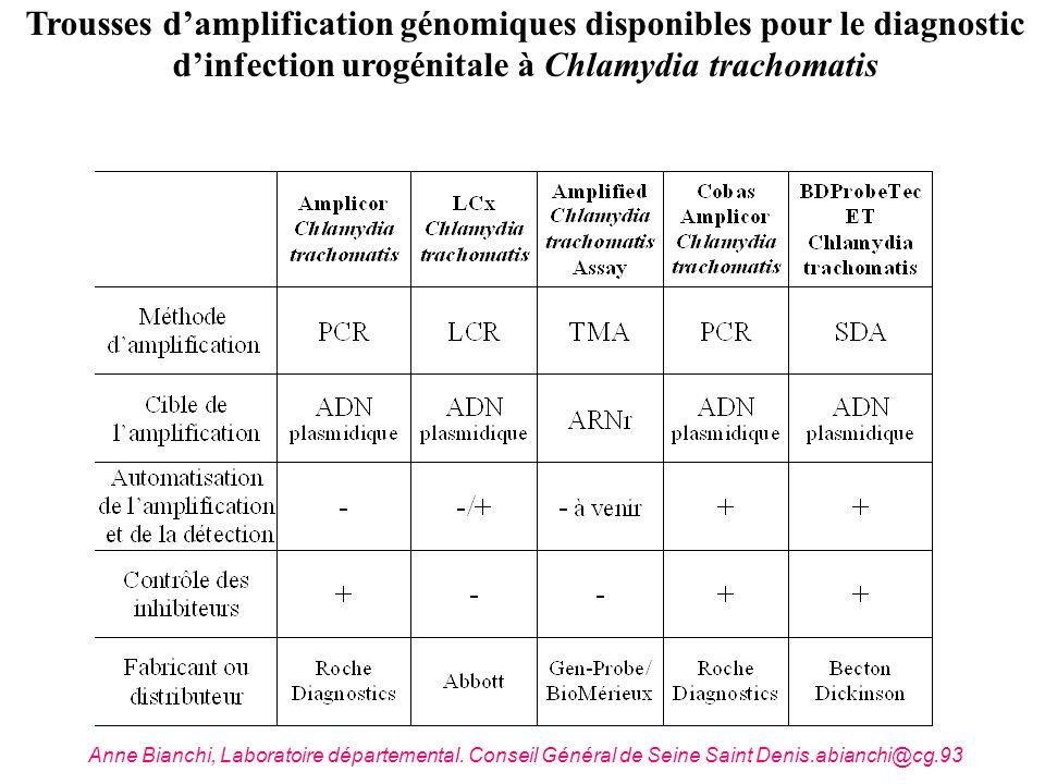 Trousses damplification génomiques disponibles pour le diagnostic dinfection urogénitale à Chlamydia trachomatis Anne Bianchi, Laboratoire département