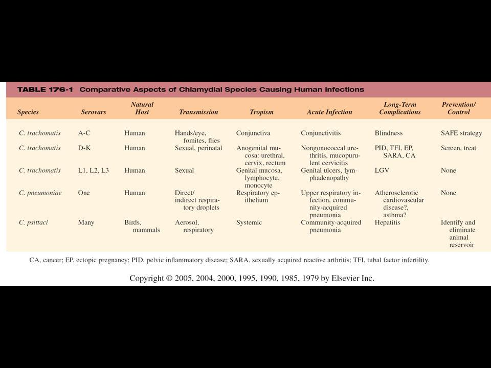 Infections à Chlamydia trachomatis UROGENITALES Sérotypes D à K pour les souches responsables de la plupart des IST Sérotypes L1, L2 et L3 pour les souches responsables de Nicolas Favre TRACHOME Sérotypes A, B, Ba et C Anne Bianchi, Laboratoire départemental.