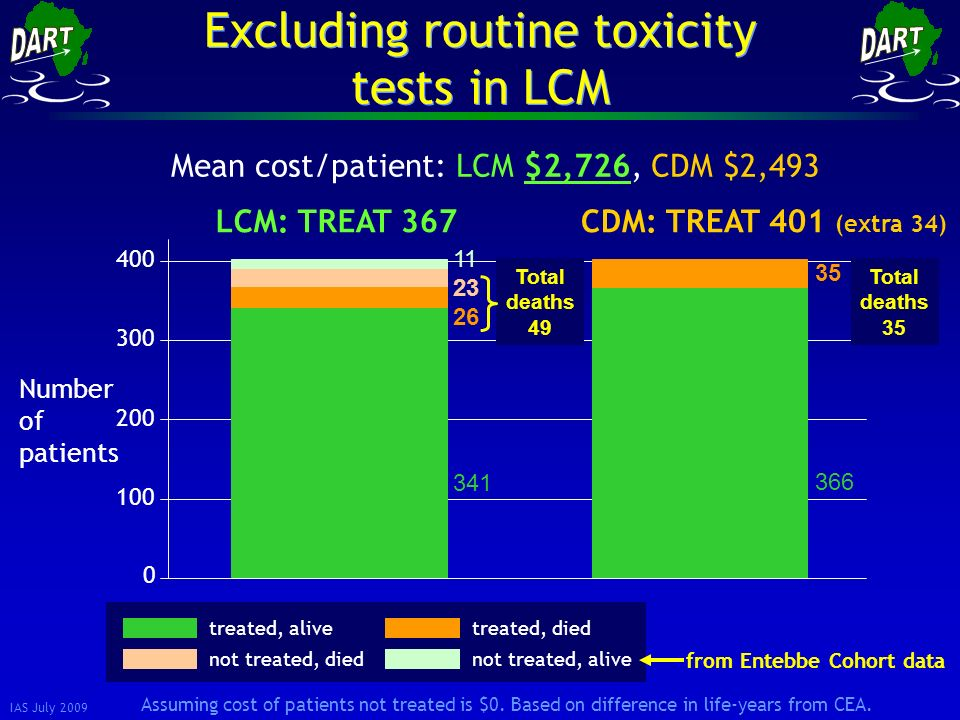 IAS July 2009 11 23 26 341 35 366 0 100 200 300 400 Number of patients LCM: TREAT 367CDM: TREAT 401 (extra 34) Excluding routine toxicity tests in LCM Mean cost/patient: LCM $2,726, CDM $2,493 Total deaths 49 treated, alivetreated, died not treated, diednot treated, alive from Entebbe Cohort data Total deaths 35 Assuming cost of patients not treated is $0.