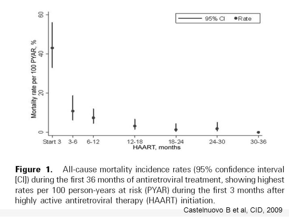 Patients naïfs: Etudes en cours ou prochaines avec molécules disponibles MERIT: CBV+EFV vs CBV+MVC COL11429: ABC/3TC + RAL APILOT-1:TDF/FTC+rATV vs rATV+MVC NEAT: TDF/FTC+rDRV vs RAL+rDRV CCTG589: rLPV+RAL vs Atripla ACTG A5262: rDRV+RAL Inv08: rLPV+RAL Merck072 RADAR: rDRV+RAL vs TDF/FTC+rDRV ANRS Optimal:Haart vs Haart + MVC chez pts CD4<200 A009: TDF/FTC + rLPV vs TDF/FTC+RAL M10-336 PROGRESS: TDF/FTC+ rLPV vs TDF/FTC+RAL GS001: TDF/FTC + rLPV vs TDF/FTC+RAL RAN: TDF/FTC + RAL vs TDF/FTC+rATV AI 424-376: TDF/FTC+rATV vs RAL+ATV bid ADARC 07-01: TDF/FTC+rATV ±RAL/MVC lors PI ANRS Optiprim: TDF/FTC+rDRV+RAL+MVC vs TDF/FTC+rDRV lors PI ClinicalTrials.gov