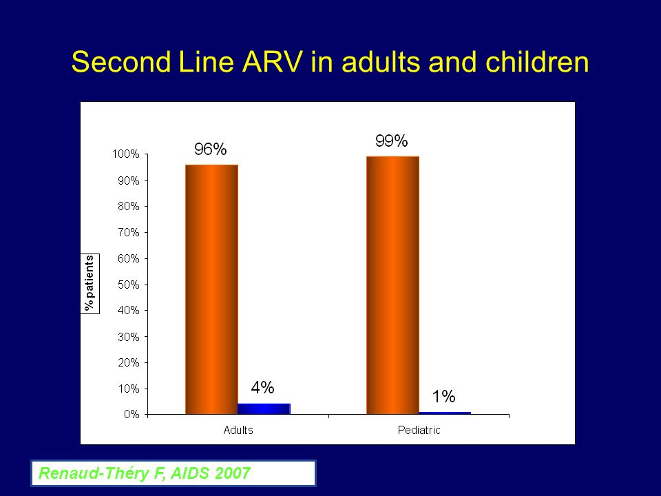 Second Line ARV in adults and children Renaud-Théry F, AIDS 2007